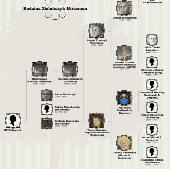 genealogiczny mit