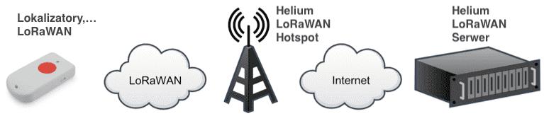 helium iot