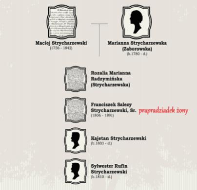 strycharzewski